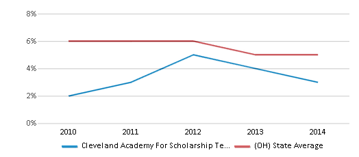 This chart display the percentage of students who is eligible for reduced lunch in Cleveland Academy For Scholarship Technology And Leadership and the percentage of public school students who is eligible for reduced lunch in Ohio by year, with the latest 2013-14 school year data.