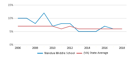 This chart display the percentage of students who is eligible for reduced lunch in Nandua Middle School and the percentage of public school students who is eligible for reduced lunch in Virginia by year, with the latest 2017-18 school year data.