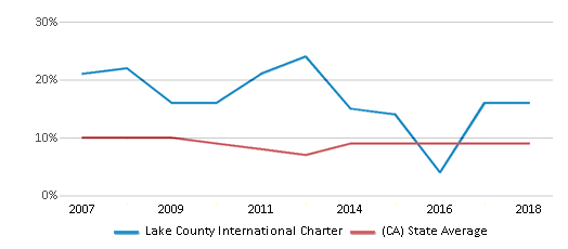 This chart display the percentage of students who is eligible for reduced lunch in Lake County International Charter and the percentage of public school students who is eligible for reduced lunch in California by year, with the latest 2017-18 school year data.