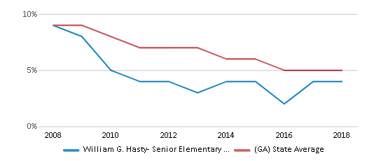 This chart display the percentage of students who is eligible for reduced lunch in William G. Hasty- Senior Elementary School and the percentage of public school students who is eligible for reduced lunch in Georgia by year, with the latest 2017-18 school year data.