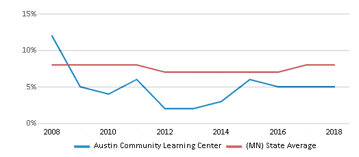This chart display the percentage of students who is eligible for reduced lunch in Austin Community Learning Center and the percentage of public school students who is eligible for reduced lunch in Minnesota by year, with the latest 2017-18 school year data.