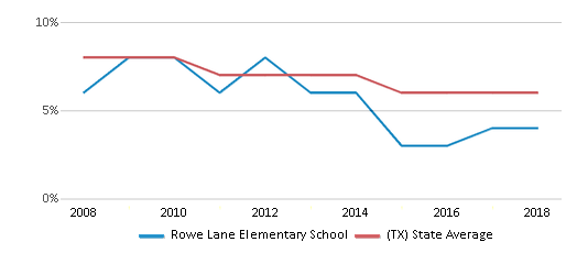 This chart display the percentage of students who is eligible for reduced lunch in Rowe Lane Elementary School and the percentage of public school students who is eligible for reduced lunch in Texas by year, with the latest 2017-18 school year data.