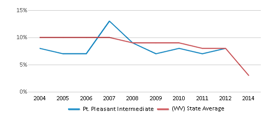 This chart display the percentage of students who is eligible for reduced lunch in Pt. Pleasant Intermediate and the percentage of public school students who is eligible for reduced lunch in West Virginia by year, with the latest 2011-12 school year data.