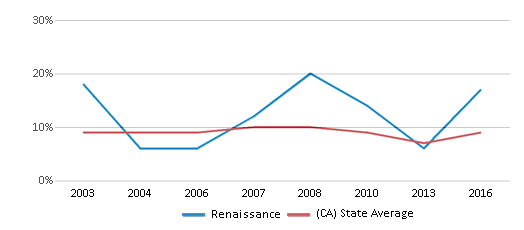 This chart display the percentage of students who is eligible for reduced lunch in Renaissance and the percentage of public school students who is eligible for reduced lunch in California by year, with the latest 2015-16 school year data.