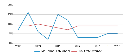 This chart display the percentage of students who is eligible for reduced lunch in Mt. Tallac High School and the percentage of public school students who is eligible for reduced lunch in California by year, with the latest 2017-18 school year data.