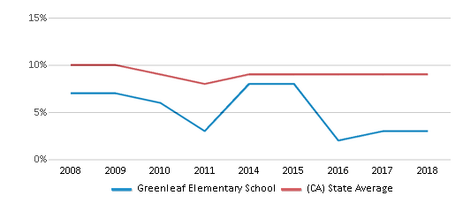 This chart display the percentage of students who is eligible for reduced lunch in Greenleaf Elementary School and the percentage of public school students who is eligible for reduced lunch in California by year, with the latest 2017-18 school year data.