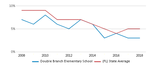 This chart display the percentage of students who is eligible for reduced lunch in Double Branch Elementary School and the percentage of public school students who is eligible for reduced lunch in Florida by year, with the latest 2017-18 school year data.