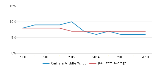 This chart display the percentage of students who is eligible for reduced lunch in Carlisle Middle School and the percentage of public school students who is eligible for reduced lunch in Iowa by year, with the latest 2017-18 school year data.