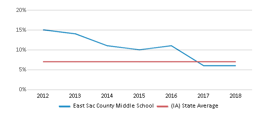 This chart display the percentage of students who is eligible for reduced lunch in East Sac County Middle School and the percentage of public school students who is eligible for reduced lunch in Iowa by year, with the latest 2017-18 school year data.