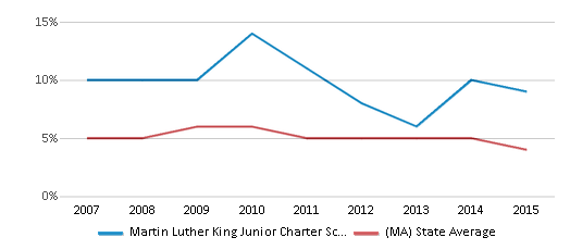 This chart display the percentage of students who is eligible for reduced lunch in Martin Luther King Junior Charter School Of Excellence and the percentage of public school students who is eligible for reduced lunch in Massachusetts by year, with the latest 2014-15 school year data.