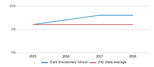 This chart display the percentage of students who is eligible for reduced lunch in Clark Elementary School and the percentage of public school students who is eligible for reduced lunch in Texas by year, with the latest 2017-18 school year data.