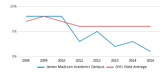 This chart display the percentage of students who is eligible for reduced lunch in James Madison Academic Campus and the percentage of public school students who is eligible for reduced lunch in Wisconsin by year, with the latest 2015-16 school year data.