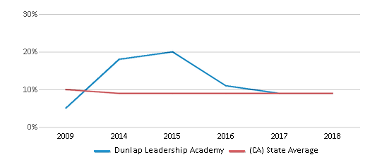 This chart display the percentage of students who is eligible for reduced lunch in Dunlap Leadership Academy and the percentage of public school students who is eligible for reduced lunch in California by year, with the latest 2017-18 school year data.