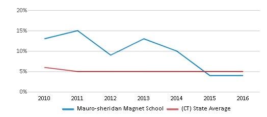 This chart display the percentage of students who is eligible for reduced lunch in Mauro-sheridan Magnet School and the percentage of public school students who is eligible for reduced lunch in Connecticut by year, with the latest 2015-16 school year data.