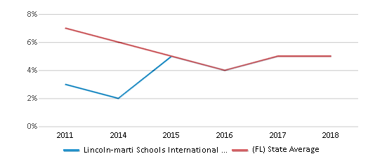 This chart display the percentage of students who is eligible for reduced lunch in Lincoln-marti Schools International Campus and the percentage of public school students who is eligible for reduced lunch in Florida by year, with the latest 2017-18 school year data.