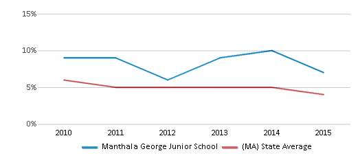 This chart display the percentage of students who is eligible for reduced lunch in Manthala George Junior School and the percentage of public school students who is eligible for reduced lunch in Massachusetts by year, with the latest 2014-15 school year data.