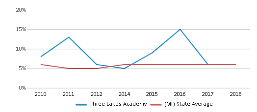 This chart display the percentage of students who is eligible for reduced lunch in Three Lakes Academy and the percentage of public school students who is eligible for reduced lunch in Michigan by year, with the latest 2017-18 school year data.