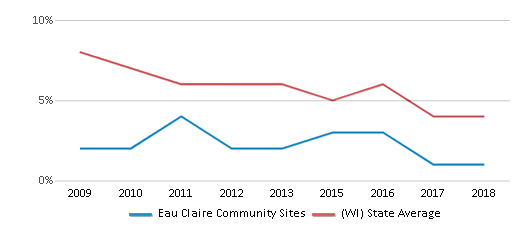 This chart display the percentage of students who is eligible for reduced lunch in Eau Claire Community Sites and the percentage of public school students who is eligible for reduced lunch in Wisconsin by year, with the latest 2017-18 school year data.