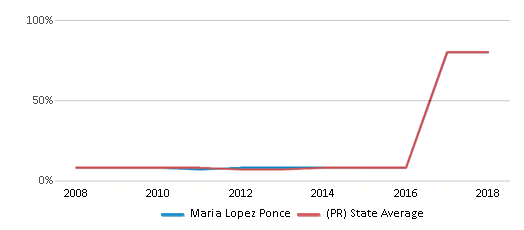 This chart display the percentage of students who is eligible for reduced lunch in Maria Lopez Ponce and the percentage of public school students who is eligible for reduced lunch in Puerto Rico by year, with the latest 2017-18 school year data.