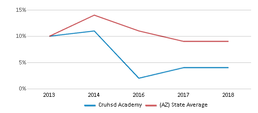 This chart display the percentage of students who is eligible for reduced lunch in Cruhsd Academy and the percentage of public school students who is eligible for reduced lunch in Arizona by year, with the latest 2017-18 school year data.