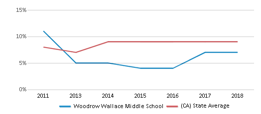 This chart display the percentage of students who is eligible for reduced lunch in Woodrow Wallace Middle School and the percentage of public school students who is eligible for reduced lunch in California by year, with the latest 2017-18 school year data.