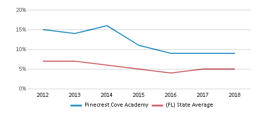 This chart display the percentage of students who is eligible for reduced lunch in Pinecrest Cove Academy and the percentage of public school students who is eligible for reduced lunch in Florida by year, with the latest 2017-18 school year data.