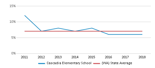 This chart display the percentage of students who is eligible for reduced lunch in Cascadia Elementary School and the percentage of public school students who is eligible for reduced lunch in Washington by year, with the latest 2017-18 school year data.