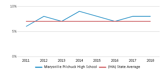 This chart display the percentage of students who is eligible for reduced lunch in Marysville Pilchuck High School and the percentage of public school students who is eligible for reduced lunch in Washington by year, with the latest 2017-18 school year data.