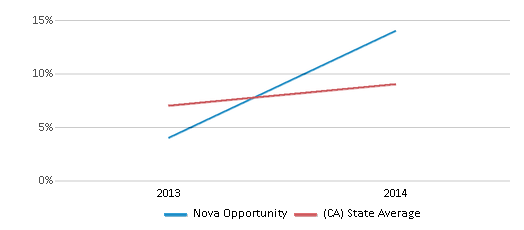 This chart display the percentage of students who is eligible for reduced lunch in Nova Opportunity and the percentage of public school students who is eligible for reduced lunch in California by year, with the latest 2013-14 school year data.