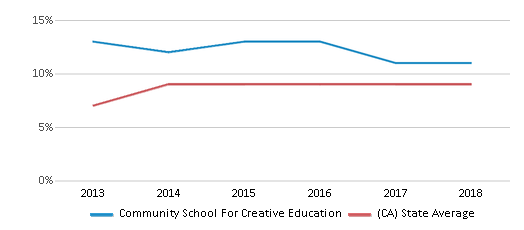 This chart display the percentage of students who is eligible for reduced lunch in Community School For Creative Education and the percentage of public school students who is eligible for reduced lunch in California by year, with the latest 2017-18 school year data.