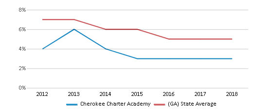This chart display the percentage of students who is eligible for reduced lunch in Cherokee Charter Academy and the percentage of public school students who is eligible for reduced lunch in Georgia by year, with the latest 2017-18 school year data.