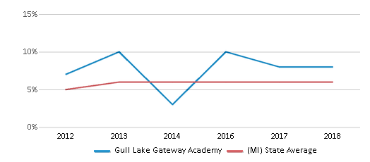This chart display the percentage of students who is eligible for reduced lunch in Gull Lake Gateway Academy and the percentage of public school students who is eligible for reduced lunch in Michigan by year, with the latest 2017-18 school year data.