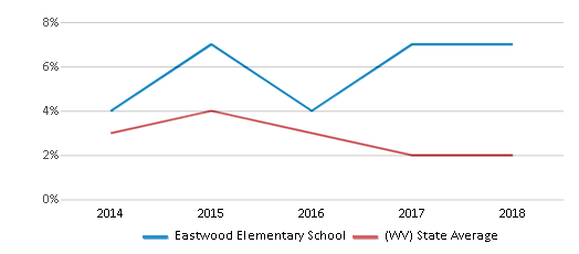 This chart display the percentage of students who is eligible for reduced lunch in Eastwood Elementary School and the percentage of public school students who is eligible for reduced lunch in West Virginia by year, with the latest 2017-18 school year data.