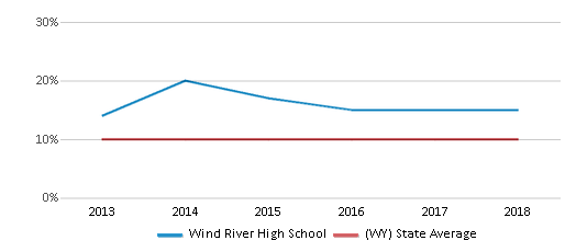 This chart display the percentage of students who is eligible for reduced lunch in Wind River High School and the percentage of public school students who is eligible for reduced lunch in Wyoming by year, with the latest 2017-18 school year data.