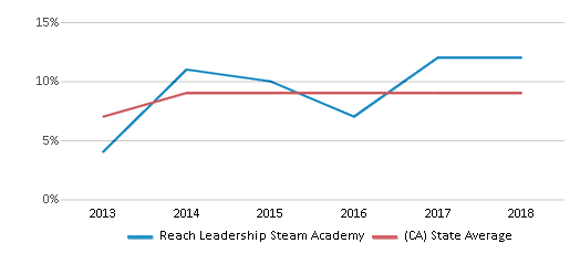 This chart display the percentage of students who is eligible for reduced lunch in Reach Leadership Steam Academy and the percentage of public school students who is eligible for reduced lunch in California by year, with the latest 2017-18 school year data.
