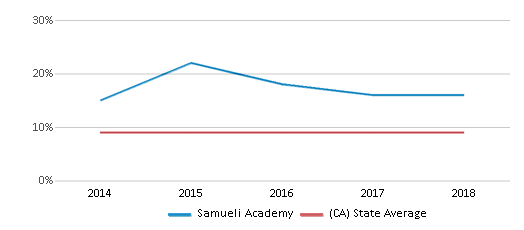 This chart display the percentage of students who is eligible for reduced lunch in Samueli Academy and the percentage of public school students who is eligible for reduced lunch in California by year, with the latest 2017-18 school year data.