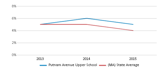 This chart display the percentage of students who is eligible for reduced lunch in Putnam Avenue Upper School and the percentage of public school students who is eligible for reduced lunch in Massachusetts by year, with the latest 2014-15 school year data.
