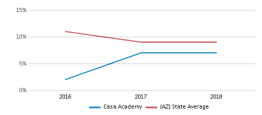 This chart display the percentage of students who is eligible for reduced lunch in Casa Academy and the percentage of public school students who is eligible for reduced lunch in Arizona by year, with the latest 2017-18 school year data.