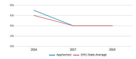 This chart display the percentage of students who is eligible for reduced lunch in Appleview and the percentage of public school students who is eligible for reduced lunch in Wisconsin by year, with the latest 2017-18 school year data.