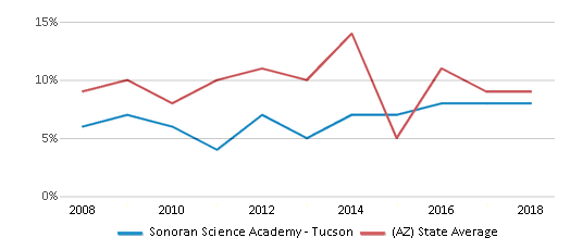This chart display the percentage of students who is eligible for reduced lunch in Sonoran Science Academy - Tucson and the percentage of public school students who is eligible for reduced lunch in Arizona by year, with the latest 2017-18 school year data.