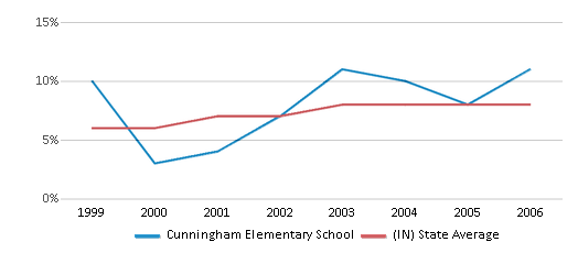 This chart display the percentage of students who is eligible for reduced lunch in Cunningham Elementary School and the percentage of public school students who is eligible for reduced lunch in Indiana by year, with the latest 2005-06 school year data.
