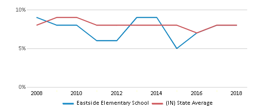 This chart display the percentage of students who is eligible for reduced lunch in Eastside Elementary School and the percentage of public school students who is eligible for reduced lunch in Indiana by year, with the latest 2017-18 school year data.