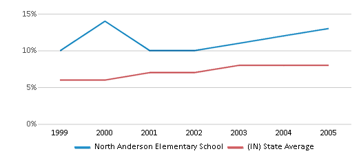 This chart display the percentage of students who is eligible for reduced lunch in North Anderson Elementary School and the percentage of public school students who is eligible for reduced lunch in Indiana by year, with the latest 2004-05 school year data.