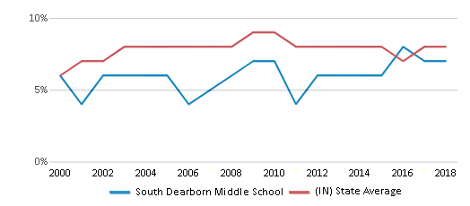 This chart display the percentage of students who is eligible for reduced lunch in South Dearborn Middle School and the percentage of public school students who is eligible for reduced lunch in Indiana by year, with the latest 2017-18 school year data.