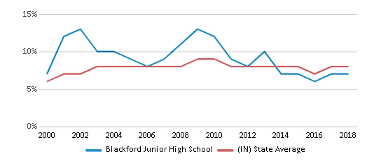 This chart display the percentage of students who is eligible for reduced lunch in Blackford Junior High School and the percentage of public school students who is eligible for reduced lunch in Indiana by year, with the latest 2017-18 school year data.