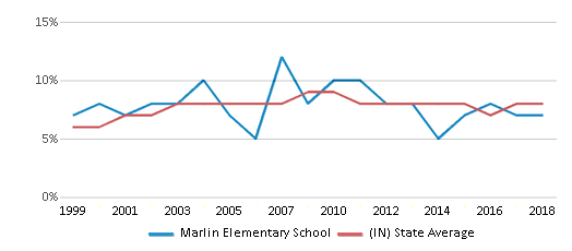 This chart display the percentage of students who is eligible for reduced lunch in Marlin Elementary School and the percentage of public school students who is eligible for reduced lunch in Indiana by year, with the latest 2017-18 school year data.