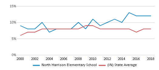This chart display the percentage of students who is eligible for reduced lunch in North Harrison Elementary School and the percentage of public school students who is eligible for reduced lunch in Indiana by year, with the latest 2017-18 school year data.