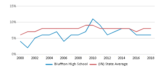 This chart display the percentage of students who is eligible for reduced lunch in Bluffton High School and the percentage of public school students who is eligible for reduced lunch in Indiana by year, with the latest 2017-18 school year data.