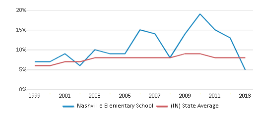 This chart display the percentage of students who is eligible for reduced lunch in Nashville Elementary School and the percentage of public school students who is eligible for reduced lunch in Indiana by year, with the latest 2012-13 school year data.