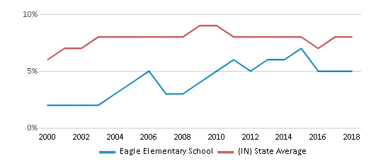 This chart display the percentage of students who is eligible for reduced lunch in Eagle Elementary School and the percentage of public school students who is eligible for reduced lunch in Indiana by year, with the latest 2017-18 school year data.